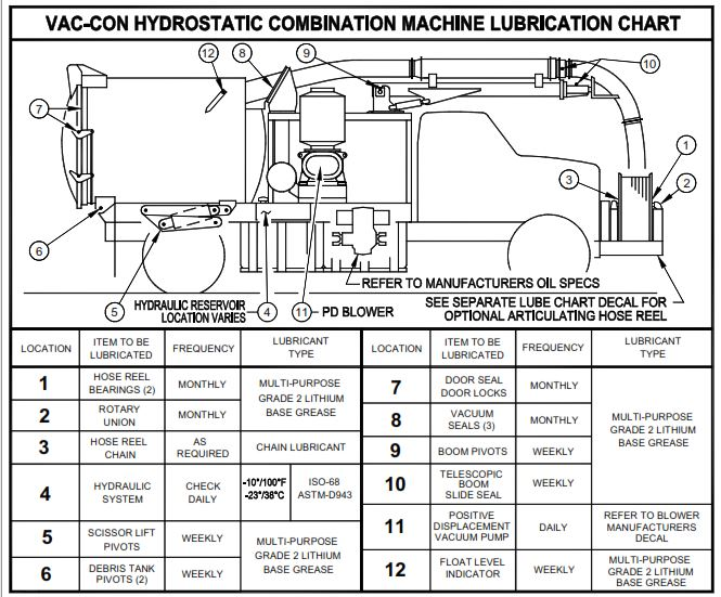 Hydrostatic Combination Machine Lubrication Chart - Vac-Con